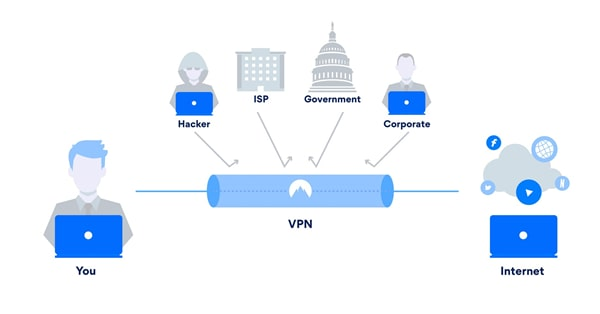 connect VPN on Android