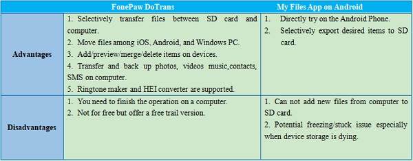 Dotrans VS File App On Android