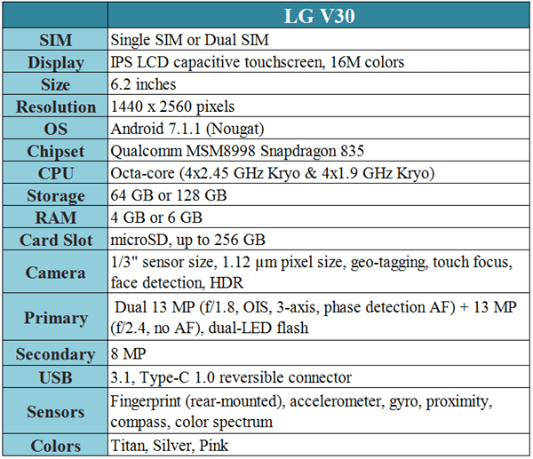 Full Spec of LG V30