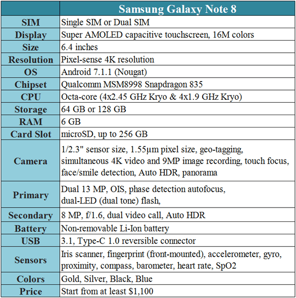 Note 8 Specifications