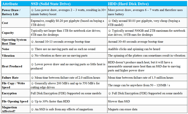 Differences Between An SSD and An HDD