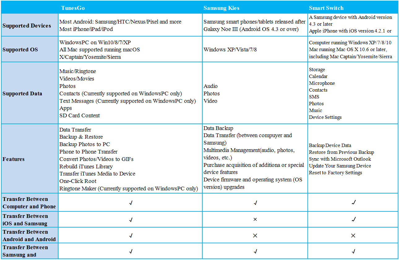 Comparison on Most Popular Android File Transfer Tools